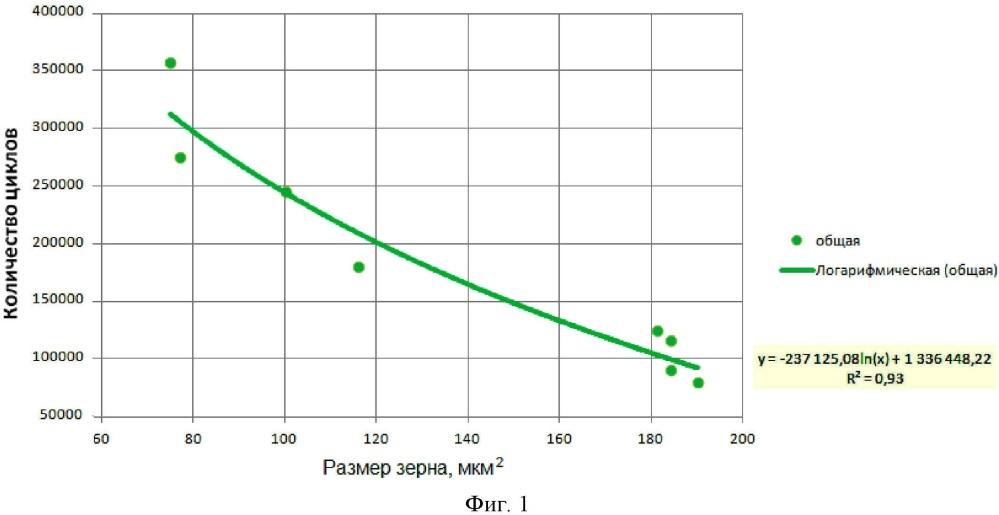 Способ прогнозирования циклической долговечности металлов