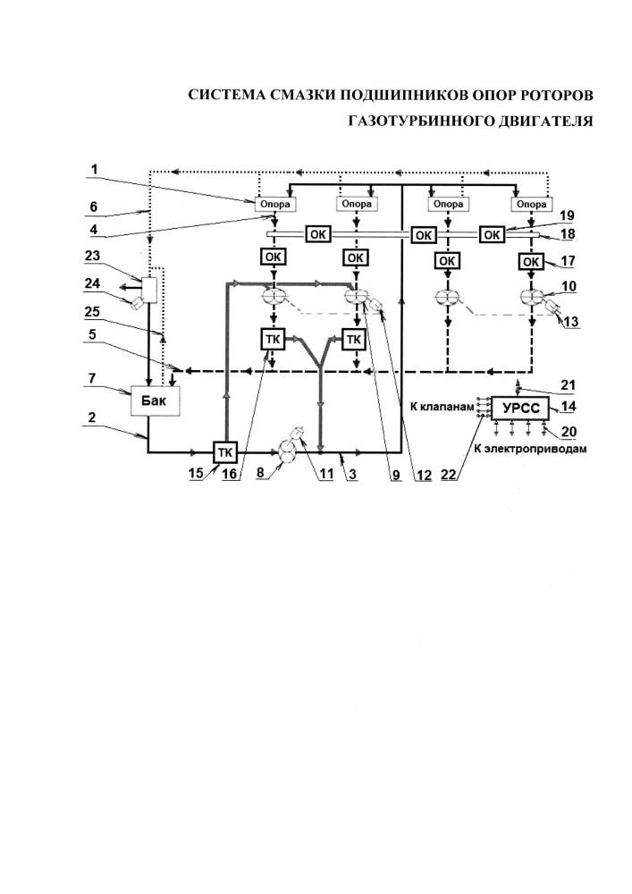 Система смазки подшипников опор роторов газотурбинного двигателя