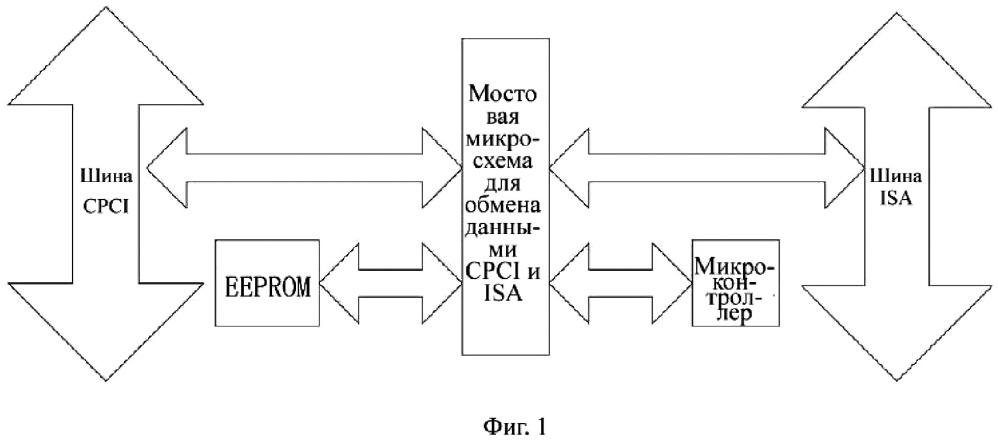 Преобразователь протоколов между шиной cpci и шиной isa и соответствующий ему способ преобразования