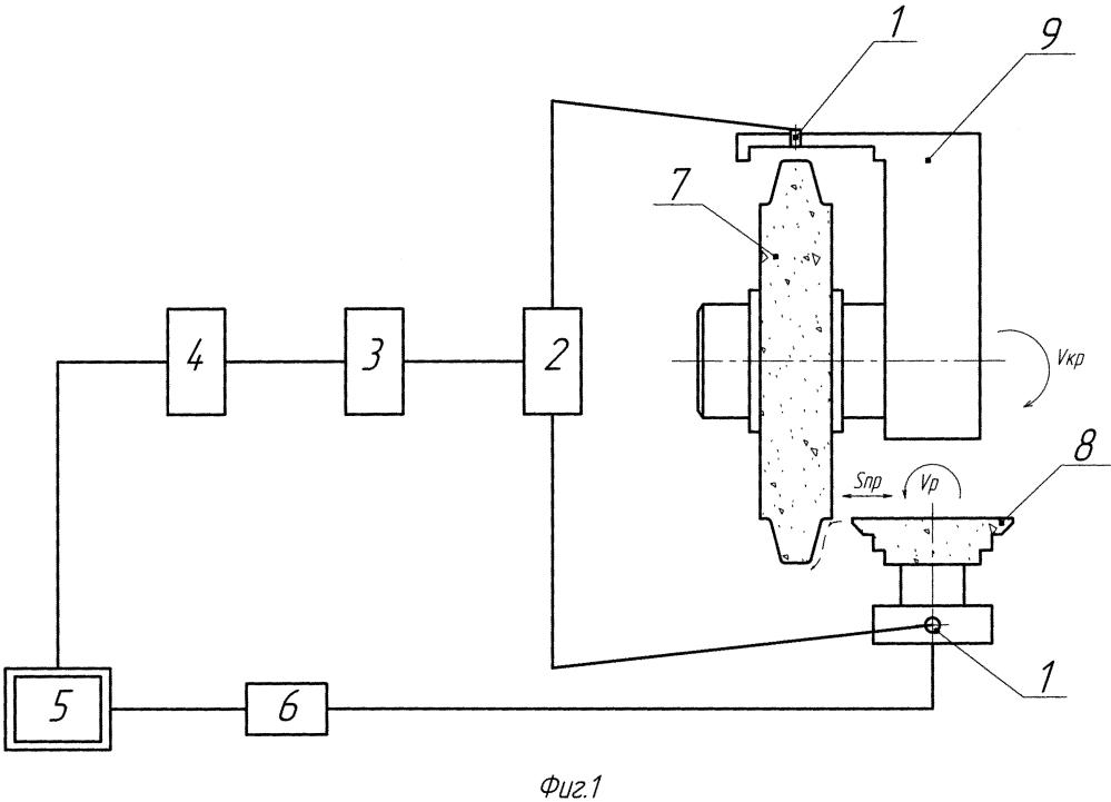 Способ формообразующей правки шлифовального круга алмазными роликами на шлифовальных станках с автоматическим циклом обработки
