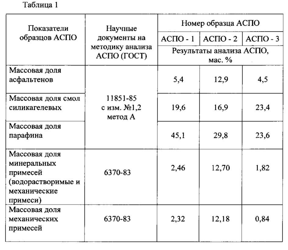 Состав для удаления асфальтеносмолопарафиновых отложений