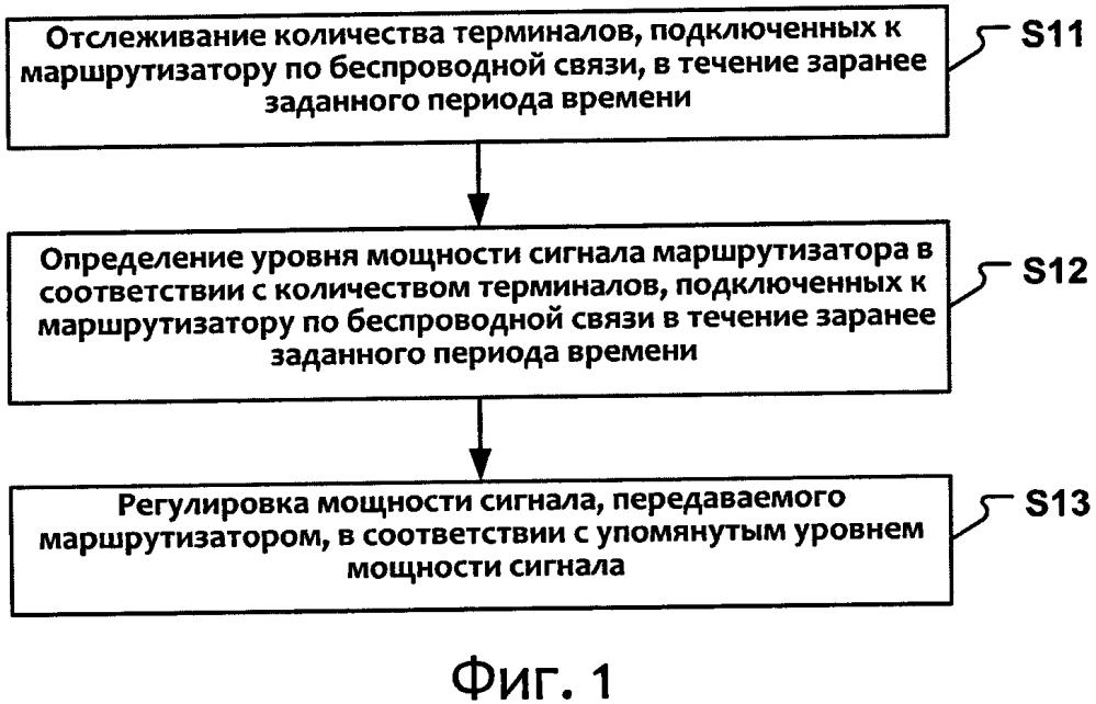 Способ и устройство для регулировки мощности сигнала маршрутизатора