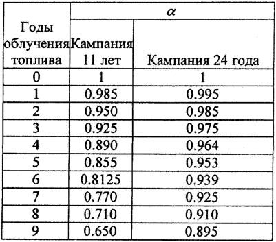 Способ эксплуатации ядерного реактора в уран-ториевом топливном цикле с наработкой изотопа 233u
