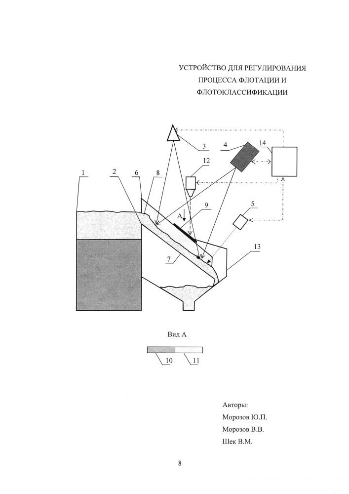 Устройство для регулирования процесса флотации и флотоклассификации