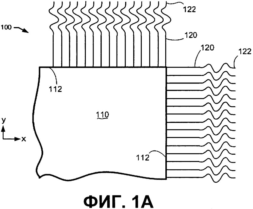 Композитные ткани, содержащие распределительные нити