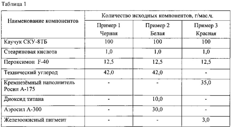 Полиуретановая резиновая смесь (варианты)
