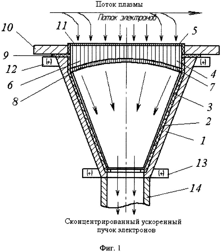 Усилитель-концентратор пучка электронов с электронной мембраной