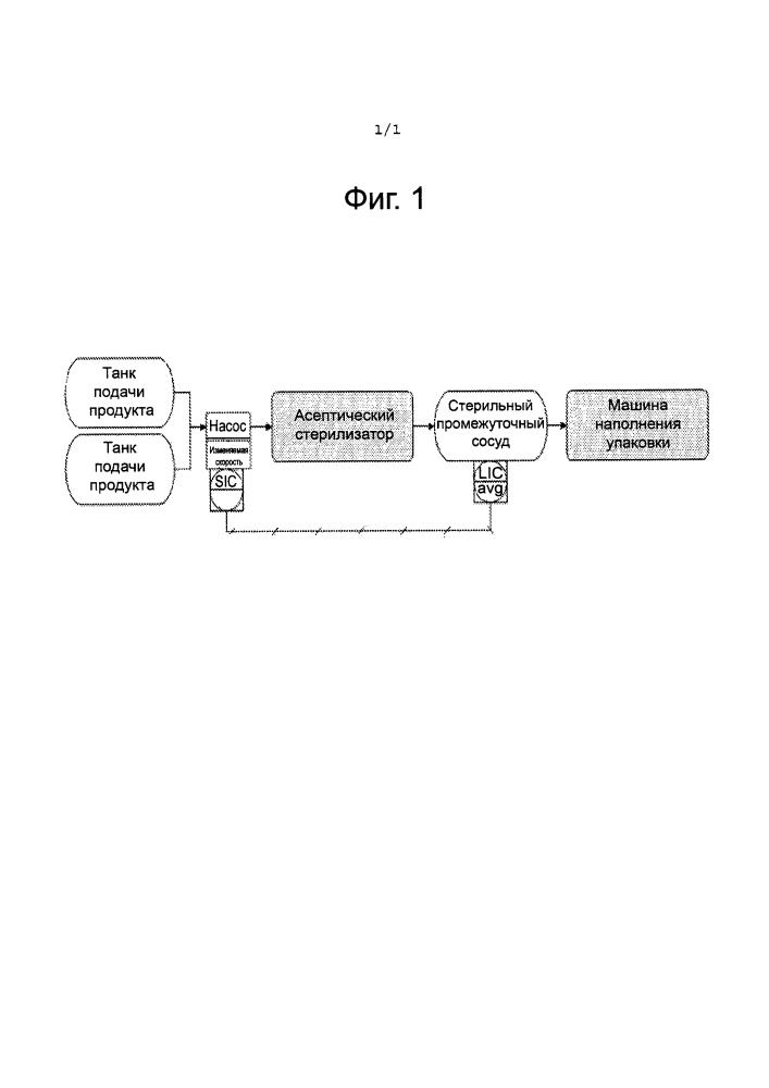 Способы и системы для координации скорости асептической стерилизации и скорости асептического наполнения упаковок