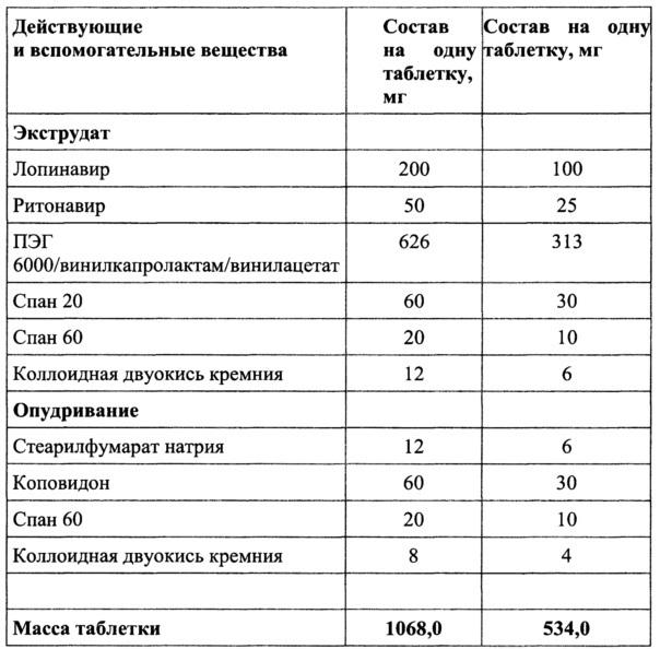 Фармацевтическая композиция для лечения вич-инфекции