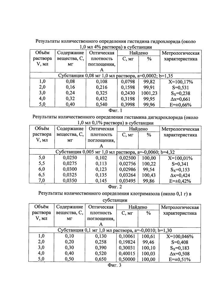 Способ количественного определения производных имидазола, незамещенного в 5-положении