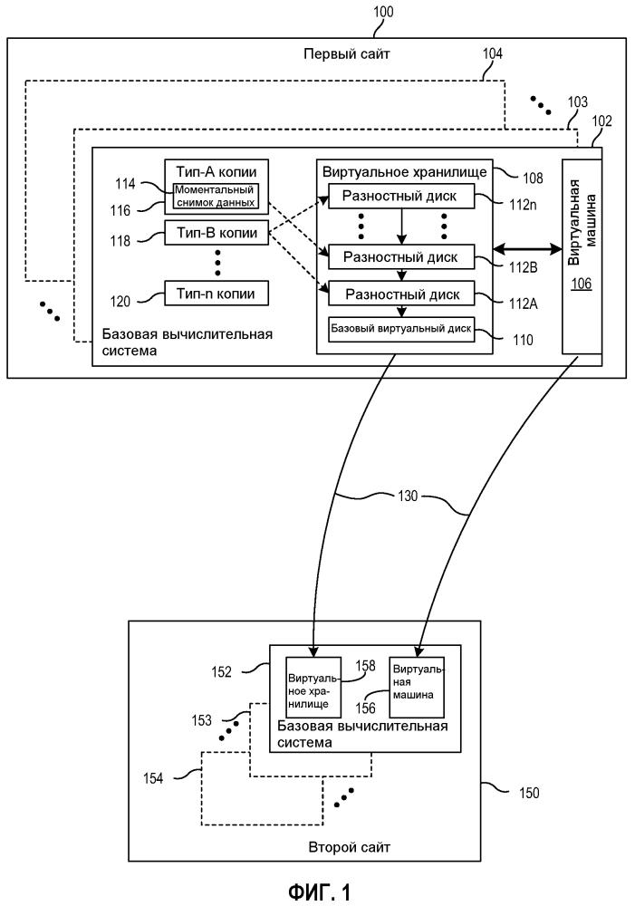 Управление дублированным виртуальным хранилищем на сайтах восстановления