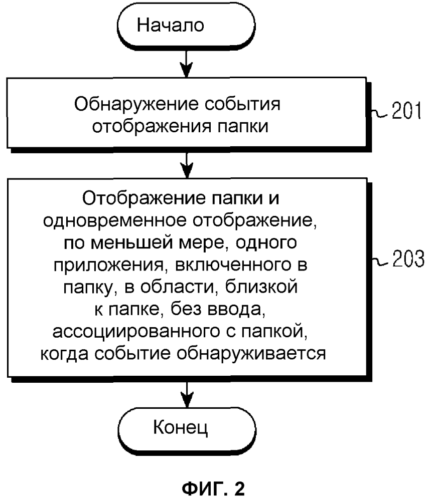 Способ отображения приложений и соответствующее электронное устройство