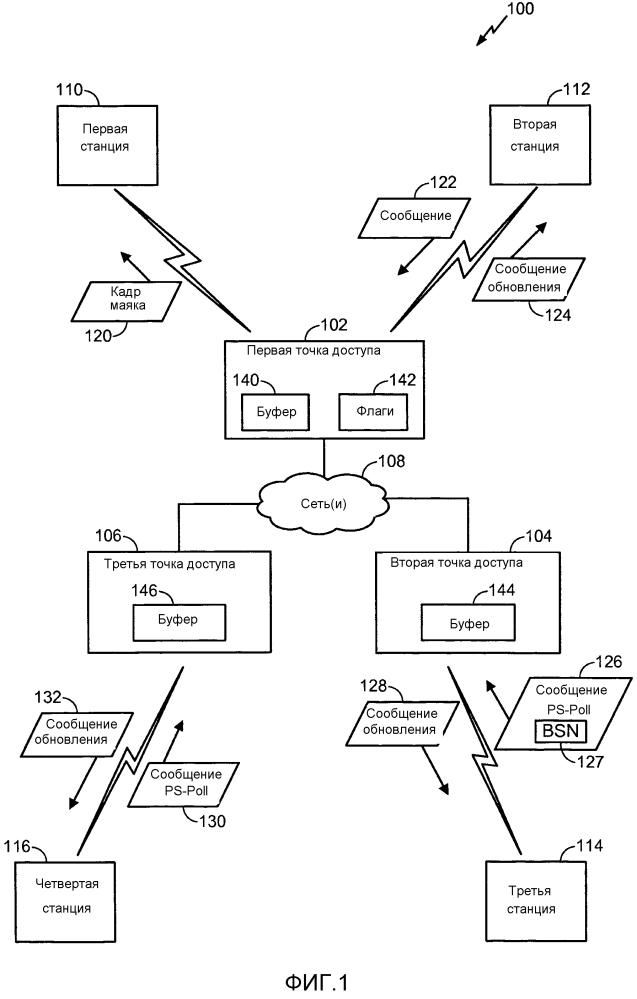 Системы и способы передачи сообщений об изменении конфигурации между точкой доступа и станцией