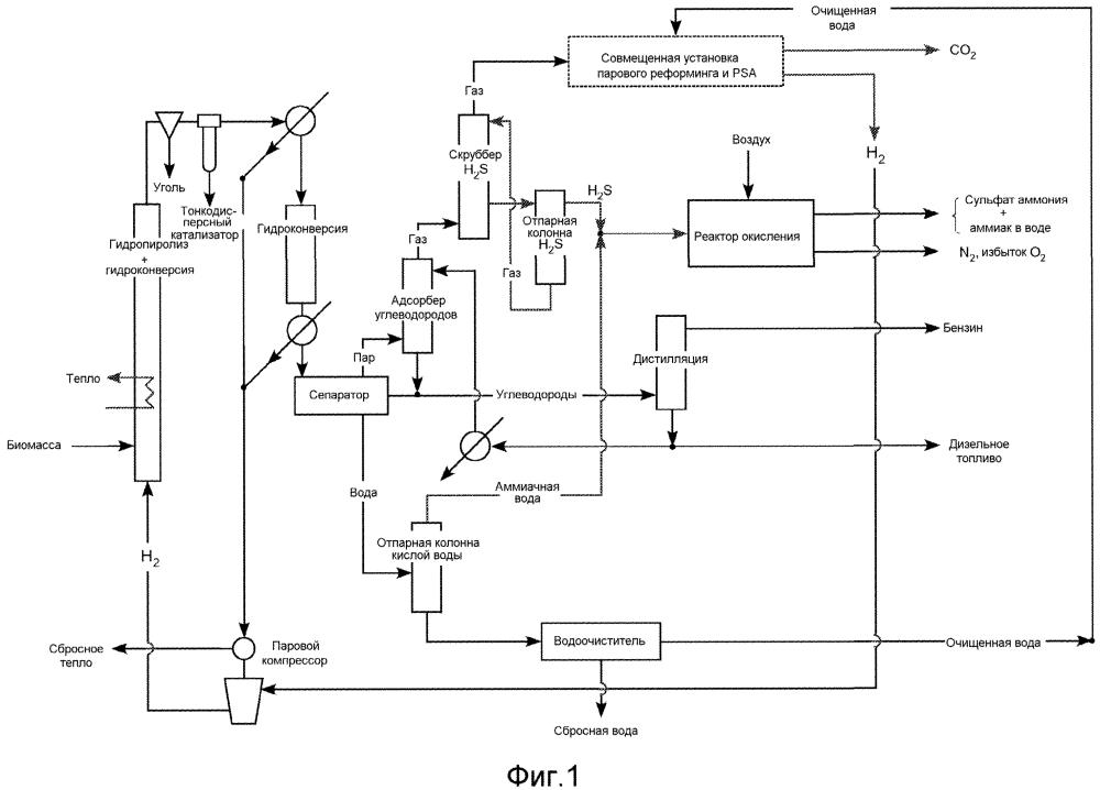 Производство фракционированных топлив повышенного качества из биомассы