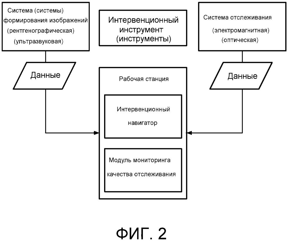 Интраоперационный мониторинг качества систем отслеживания