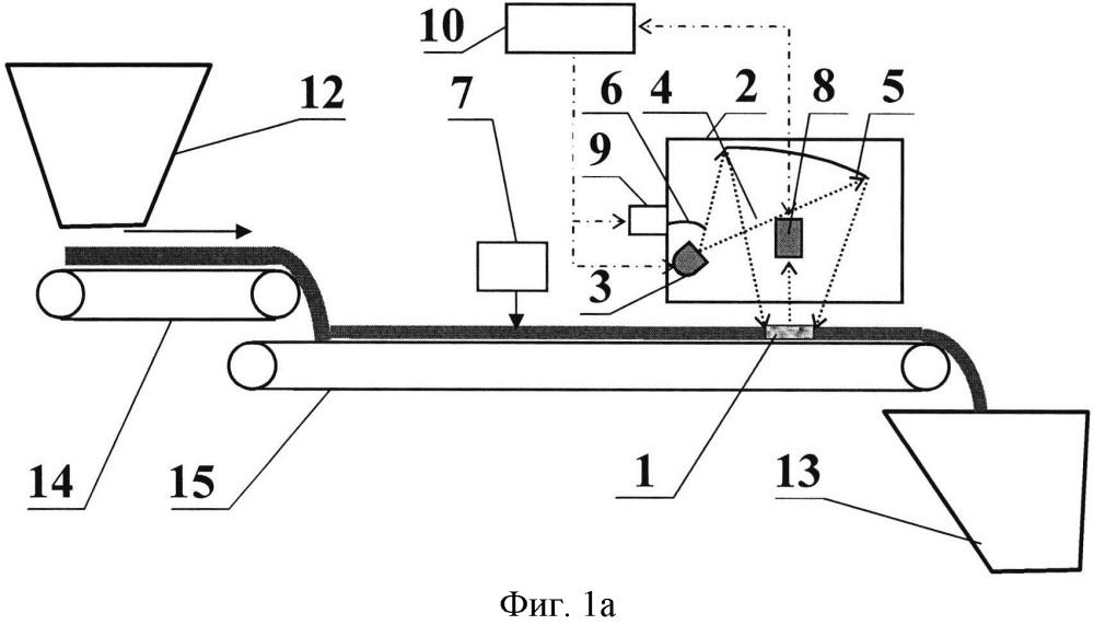 Способ визиометрического анализа качества потока руды и устройство для его осуществления