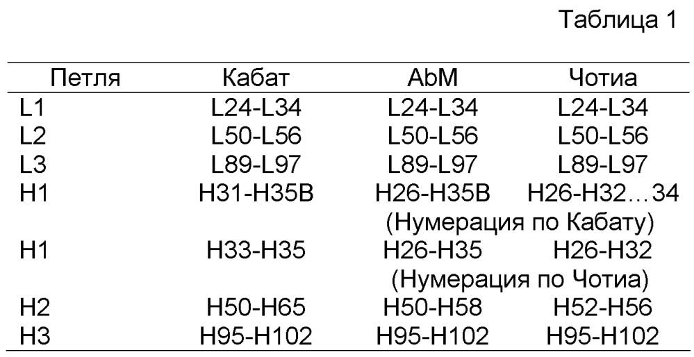 Связывающие молекулы, специфичные по отношению к her3, и их применения