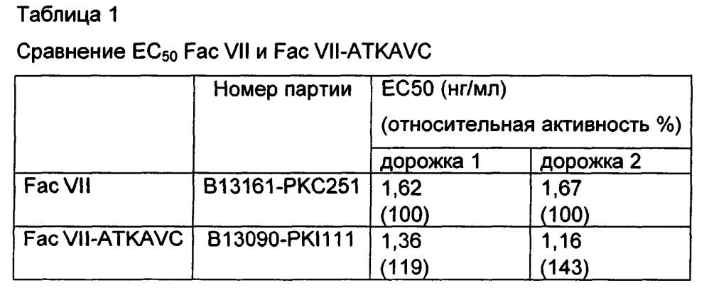 Производные факторов свертывания крови vii и viia, конъюгаты и комплексы, содержащие их, и их применение