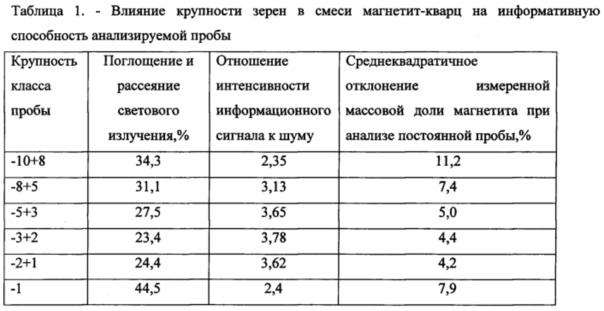 Способ визиометрического анализа качества руды и устройство для осуществления