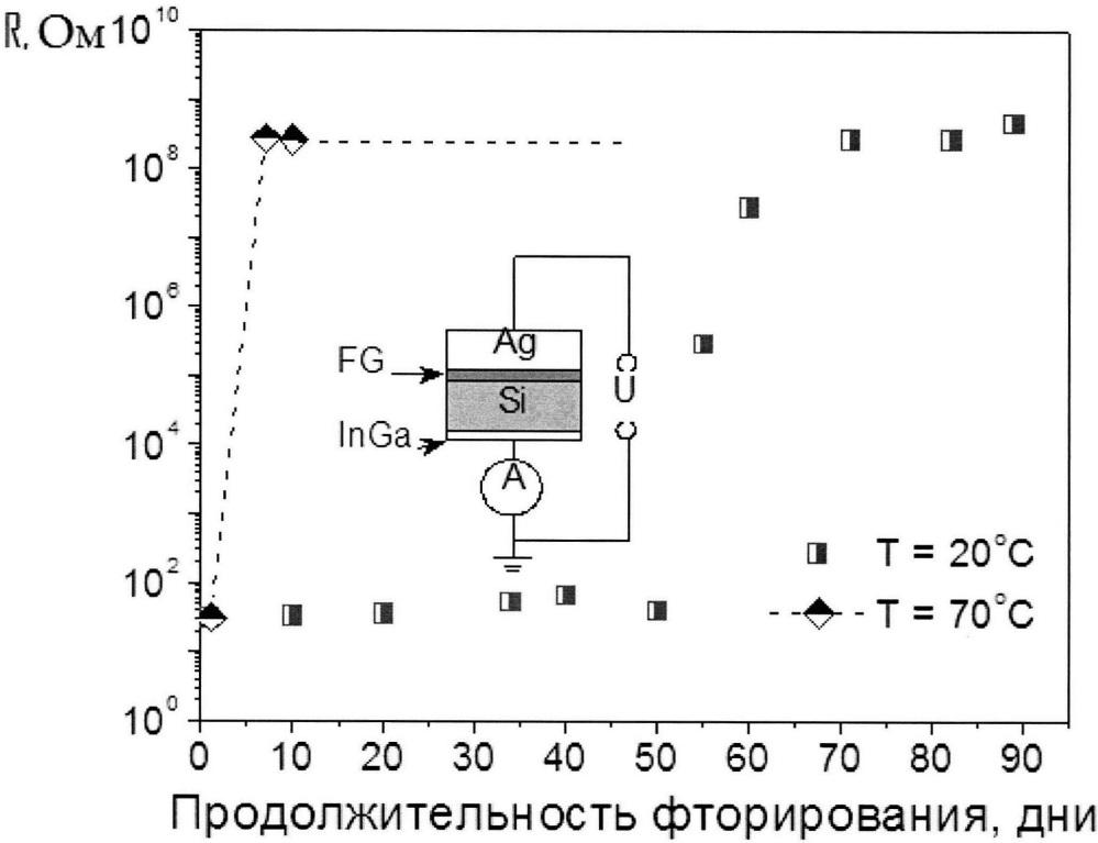 Способ изготовления суспензии для 2d печати диэлектрических слоев на основе фторографена