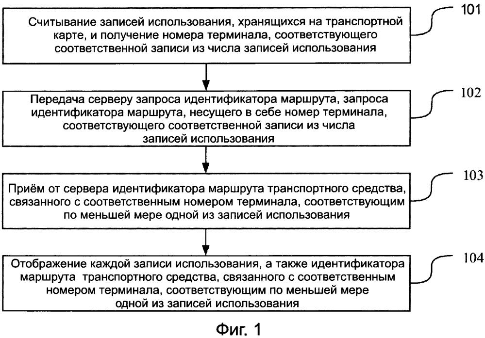 Способ, устройство и система для отображения записей использования