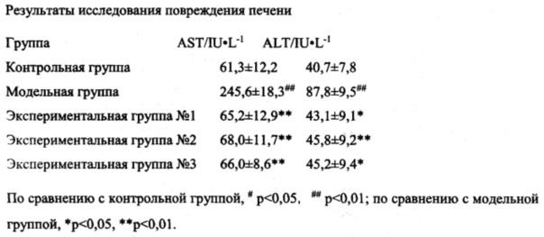 Композиция, содержащая парацетамол и глутатион, и способ её получения