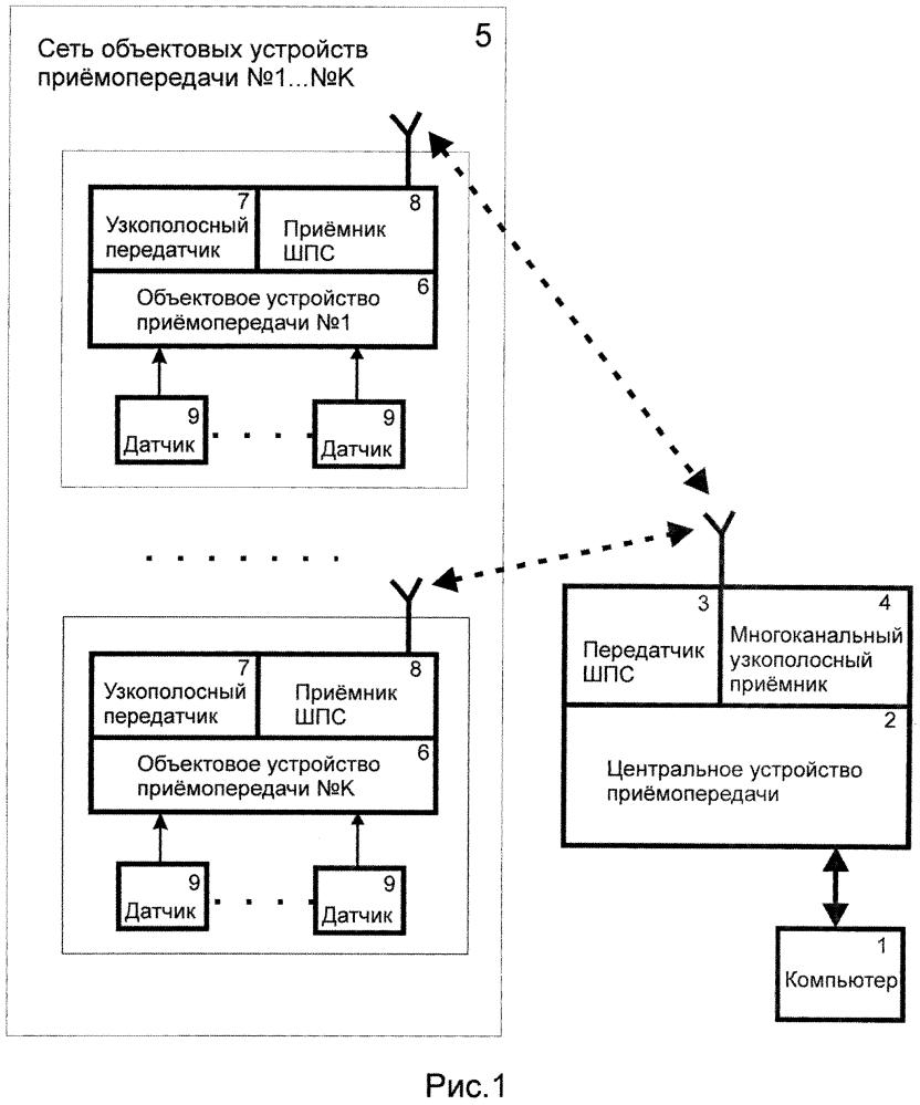 Способ передачи данных для дистанционного считывания показаний датчиков