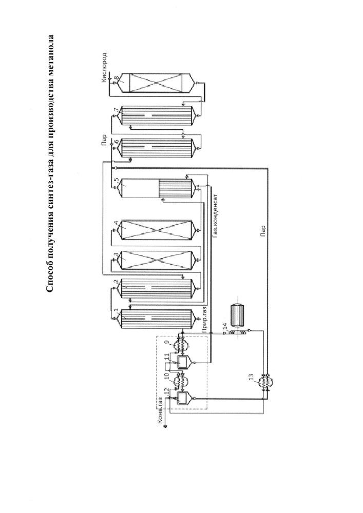 Способ получения синтез-газа для производства метанола