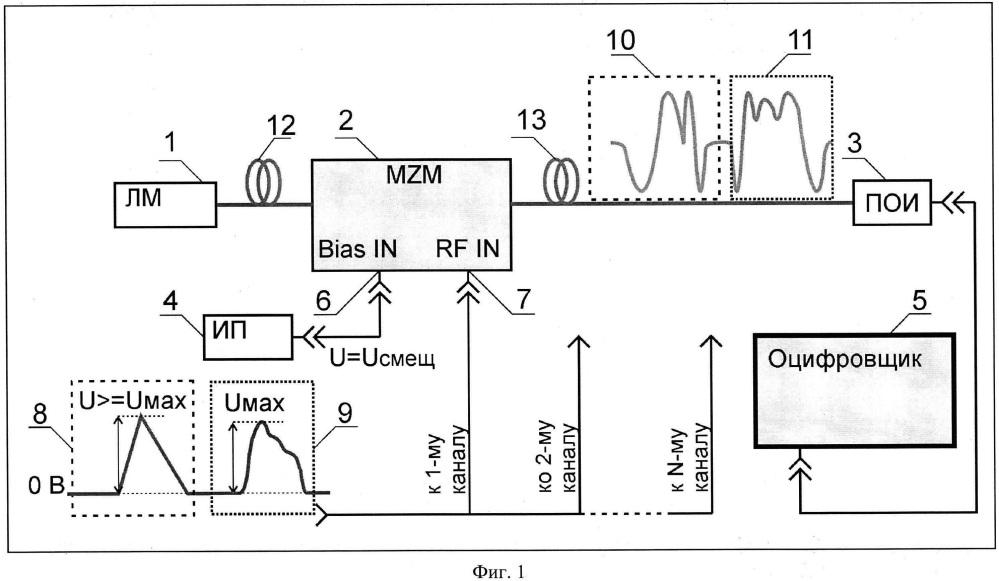 Способ восстановления электрического сигнала по оптическому аналогу при передаче по волс с использованием внешней модуляции излучения