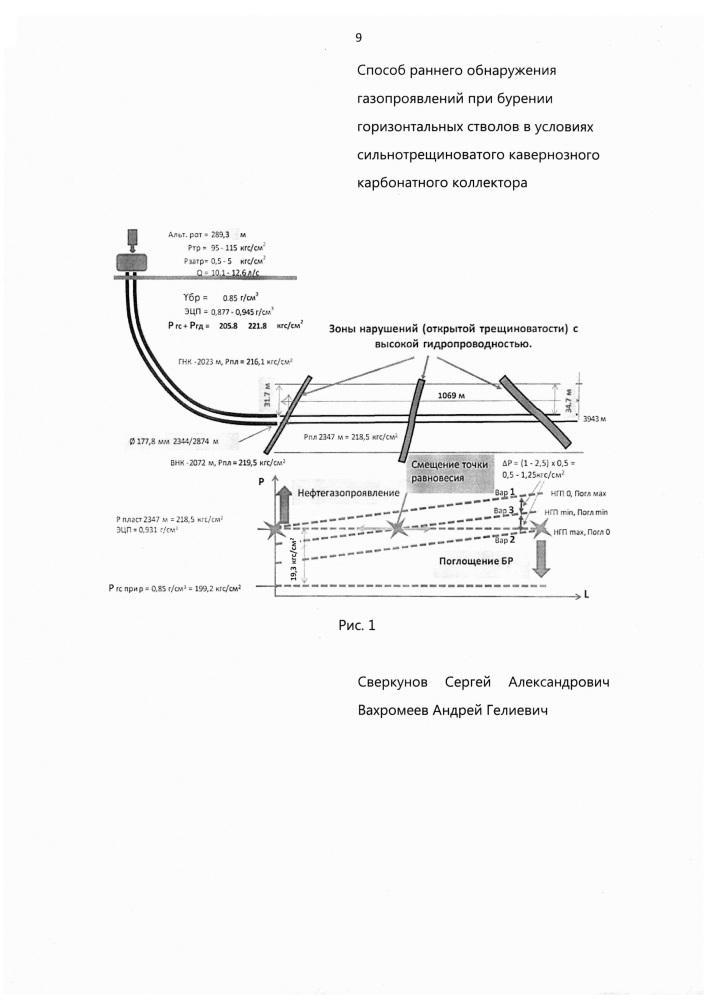Способ раннего обнаружения газопроявлений при бурении горизонтальных стволов в условиях сильнотрещиноватого кавернозного карбонатного коллектора