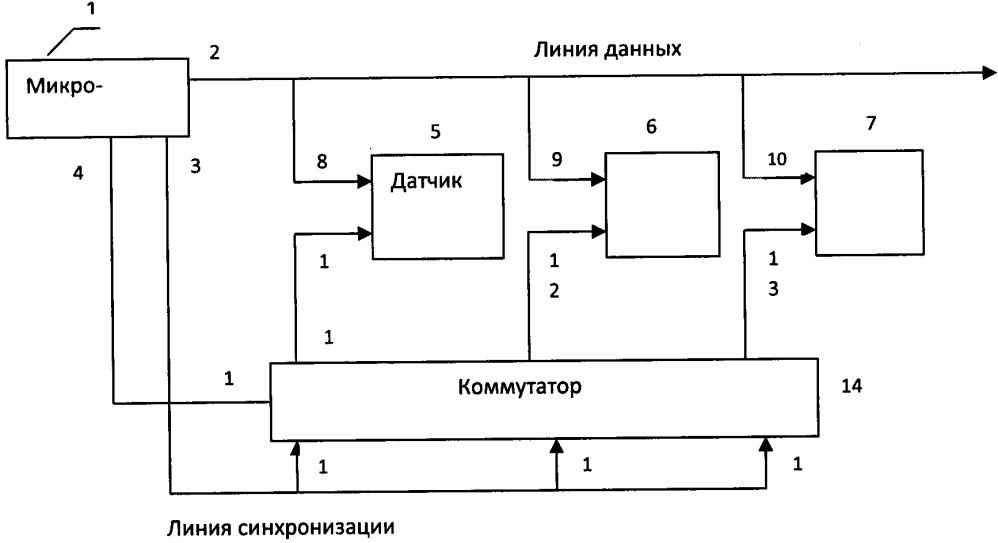 Система сбора цифровых данных