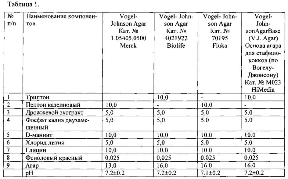 Питательная среда для селективного выявления патогенных маннитположительных стафилококков