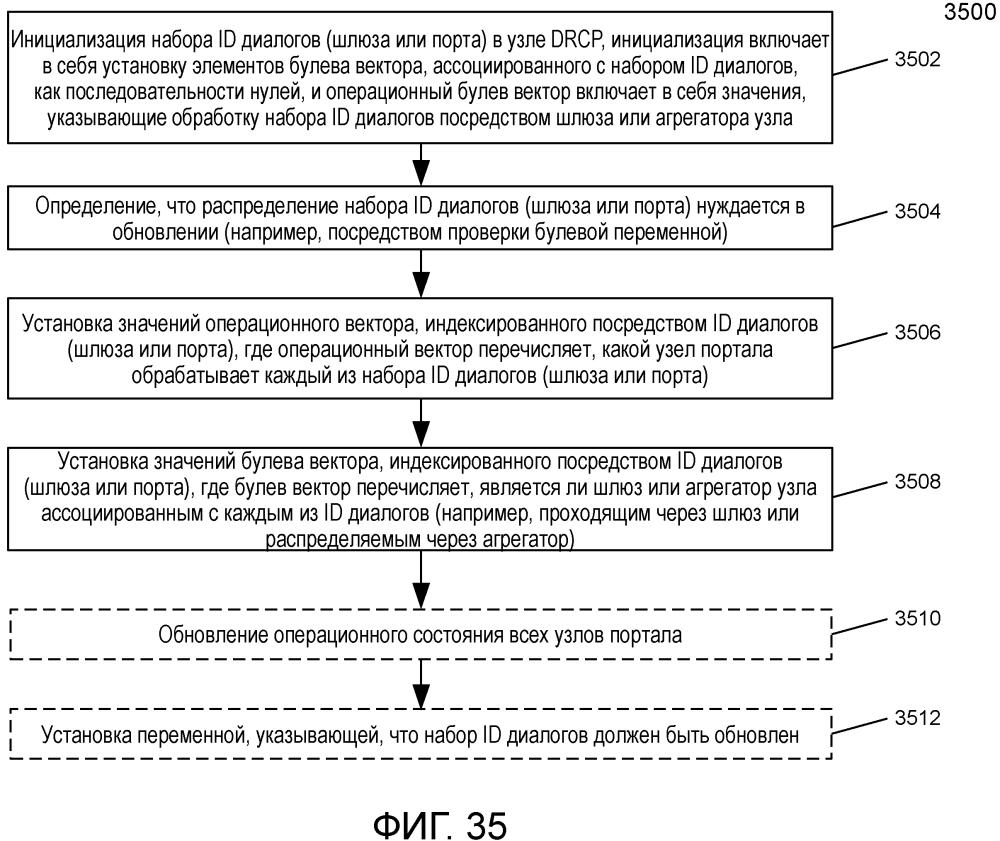 Способ и система для обновления состояний распределенного отказоустойчивого сетевого межсоединения (drni)