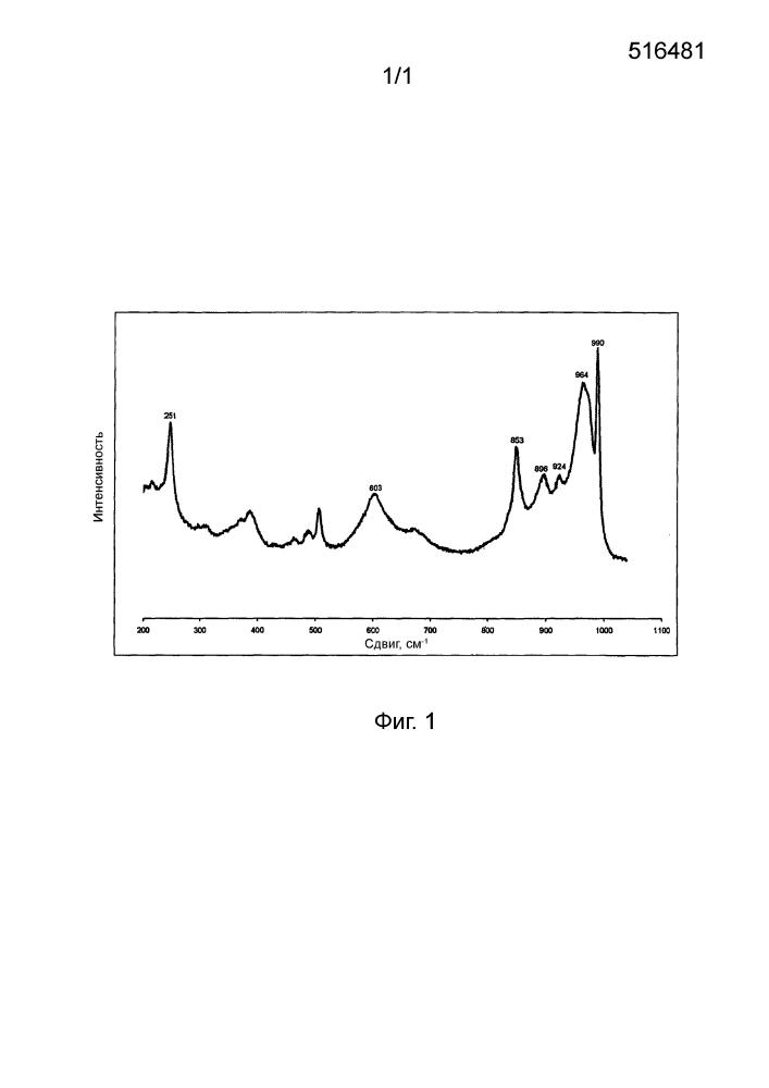 Приемлемый для применения при гидроконверсии катализатор, содержащий по меньшей мере один цеолит и металлы из групп viii и vib, и получение катализатора