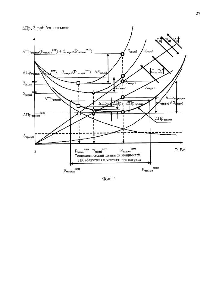 Способ и устройство нормативной, технологически и экономически оптимальной комбинированной инфракрасной и кондуктивной сушки движущихся сыпучих кормов для животноводства и птицеводства