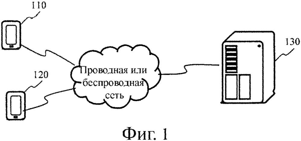 Способ предоставления разрешения, способ получения разрешения и соответствующие устройства