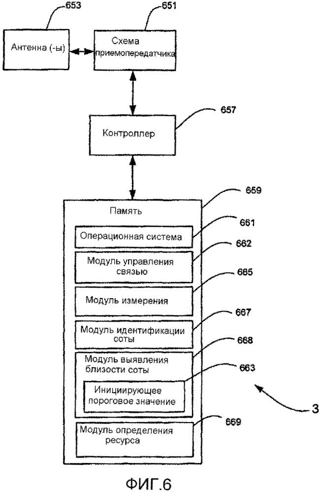 Обеспечение физического канала управления нисходящей линии связи (pdcch) со сформированной диаграммой направленности на несущей расширения системы мобильной связи