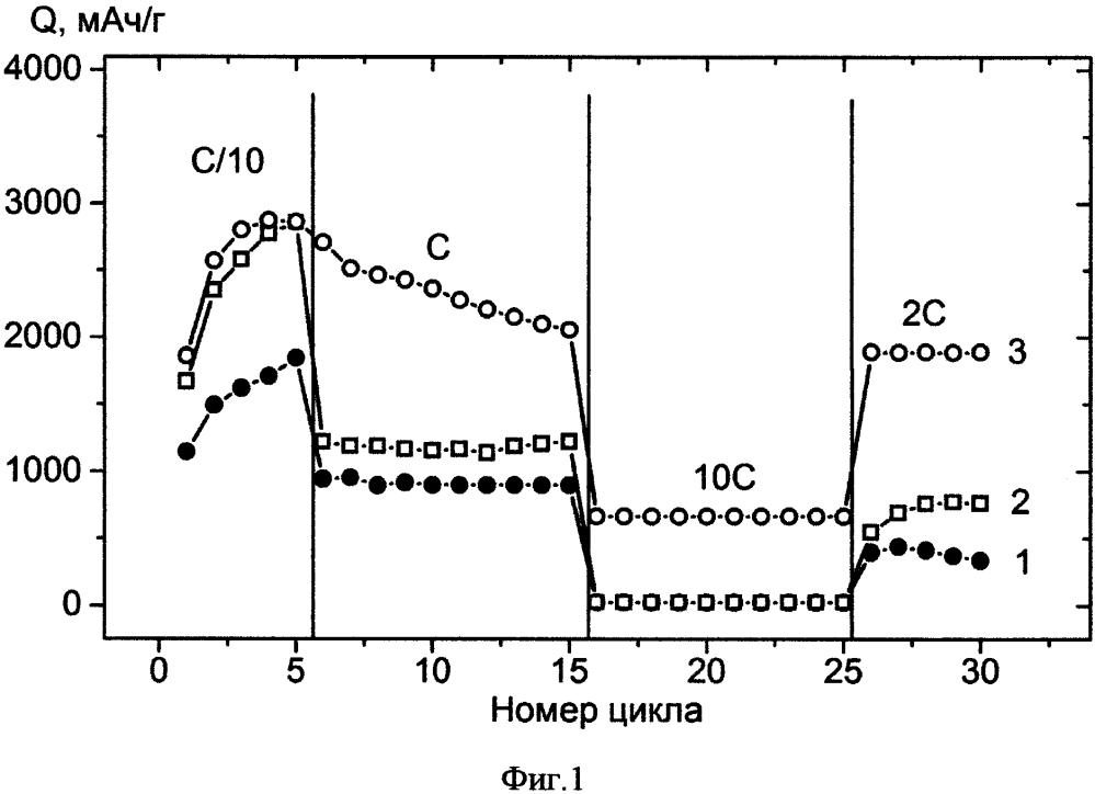 Способ регулирования удельной емкости отрицательного электрода литий-ионного аккумулятора
