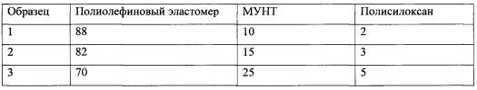 Полиолефиновый композит на основе эластомера, модифицированного углеродными нанотрубками для повышения электропроводности полимерматричных композитов
