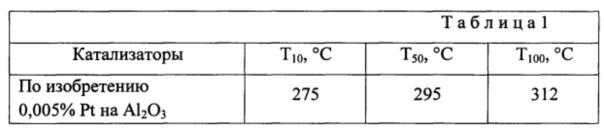 Катализатор для процессов высокотемпературного окисления со