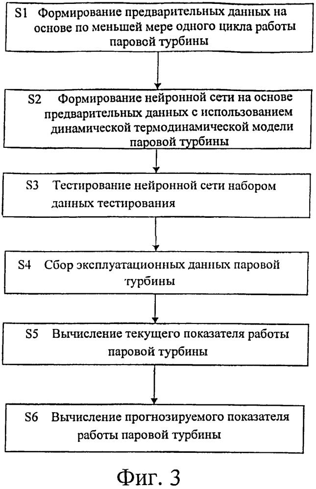 Система и способ тестирования показателя работы паровой турбины