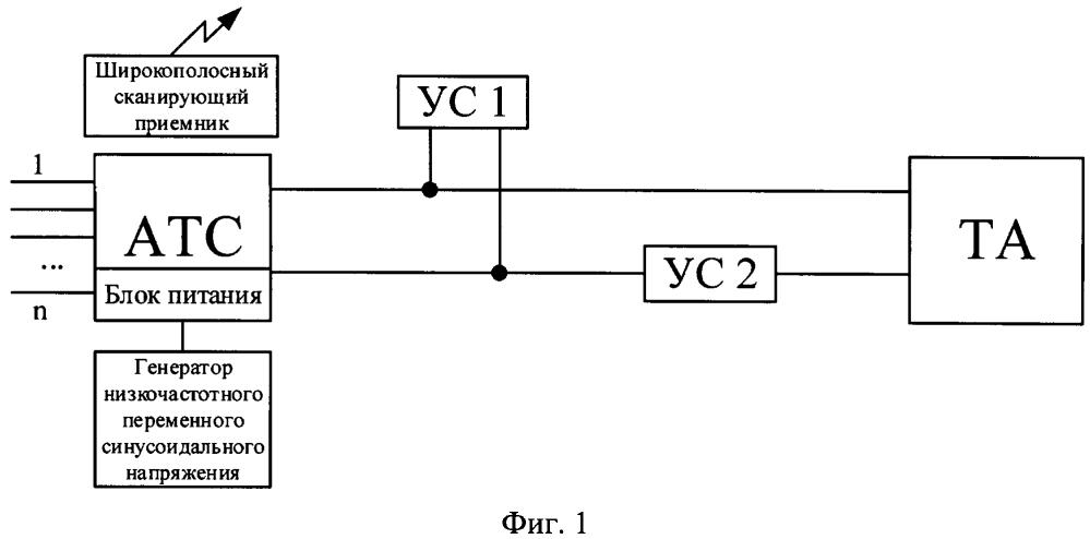 Способ обнаружения несанкционированно установленных радиоэлектронных средств на абонентских линиях связи