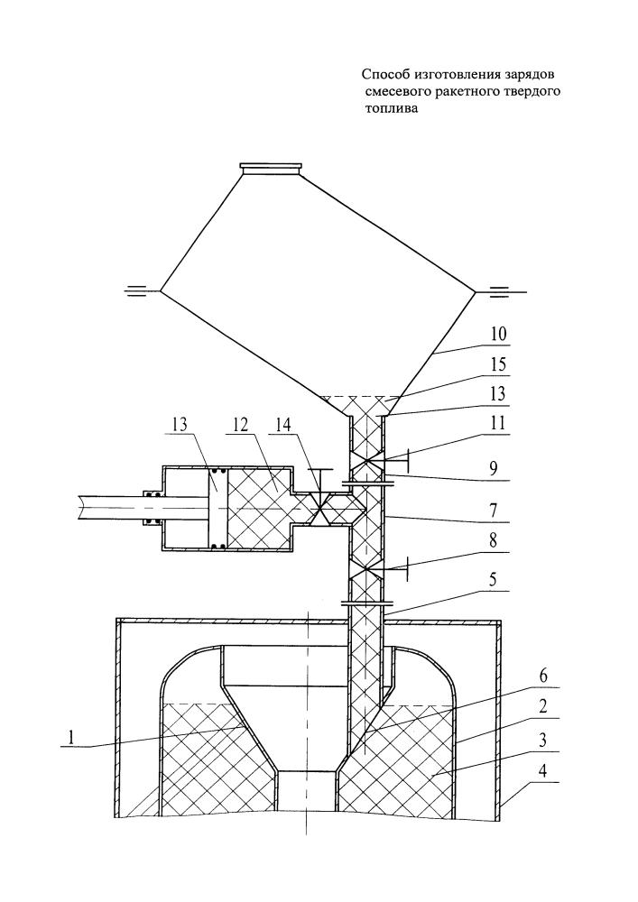 Способ изготовления зарядов смесевого ракетного твердого топлива