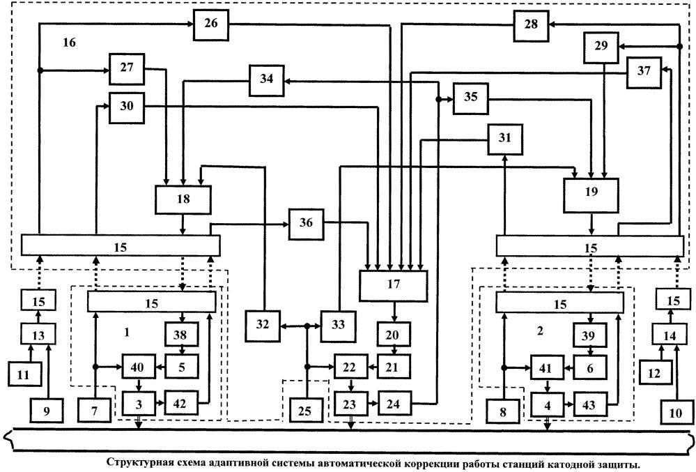 Адаптивная система автоматической коррекции работы станций катодной защиты