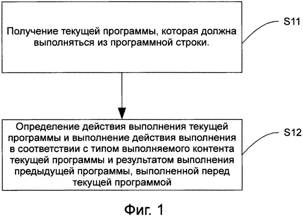 Способ и устройство для выполнения программной строки