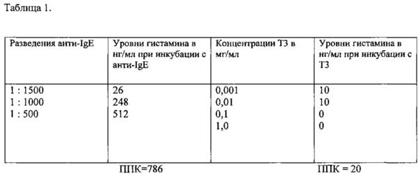 Способ оценки гиперчувствительности по высвобождению гистамина из лейкоцитов цельной крови