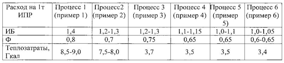 Способ получения изопрена из изобутена c4-фракции(й) и формальдегида