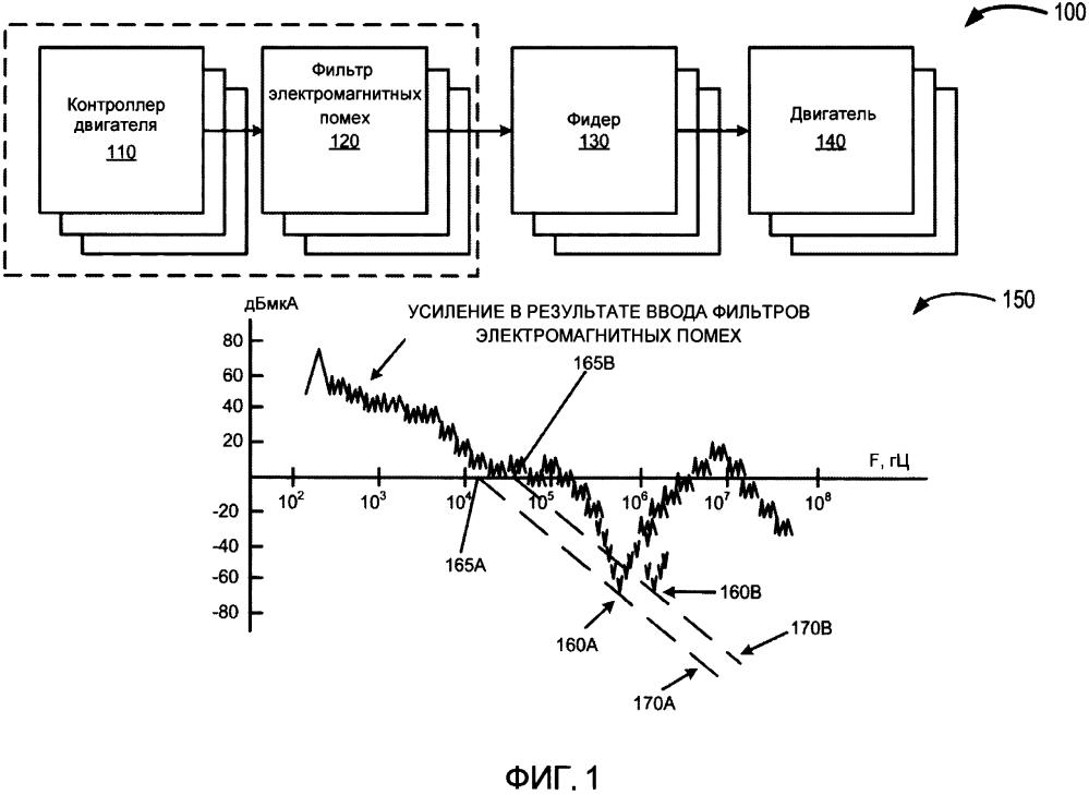 Способ конструирования фильтров электромагнитных помех для использования с преобразователями энергии