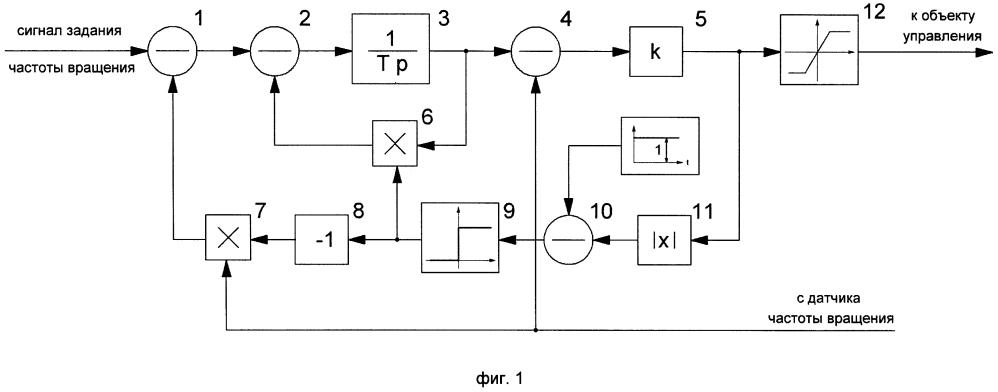 Быстродействующий адаптивный регулятор частоты вращения электродвигателя