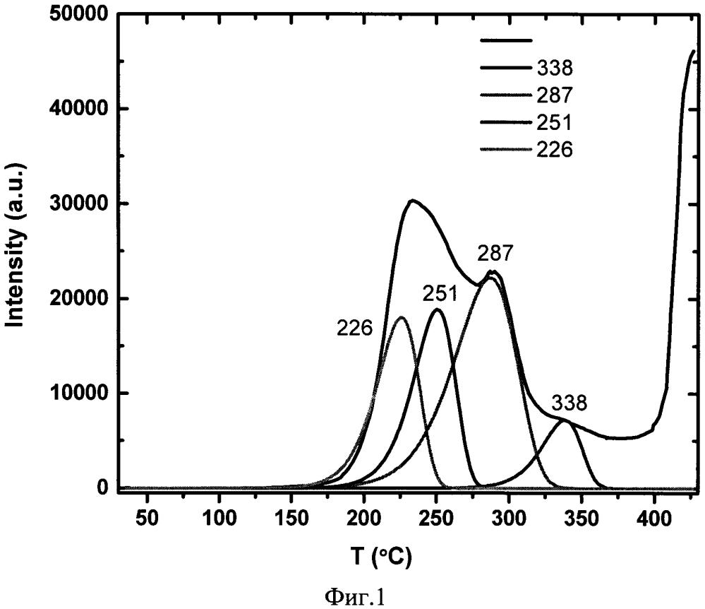 Рабочее вещество для термоэкзоэлектронной дозиметрии высокоэнергетического электронного излучения